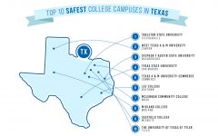 WTAMU named second safest campus in Texas