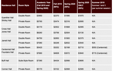 Listed are the rates for residential halls on WTAMU's campus ranging from $3950-$7680 a year.