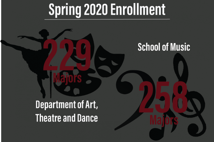 The School of Music and the Department of Art, Theatre and Dance are just two departments in the Sybil B. Harrington College of Fine Arts but play a major role in nurturing future artists.